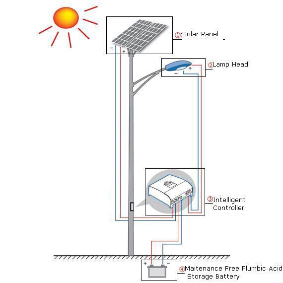 太阳能路灯由以下几个部分组成:灯杆、光源、太阳能电池板、蓄电池、控制器. 灯杆一般根据客户的要求定做,正常情况下,灯杆的高度和道路的宽度相当.农村或小区一般采用6米30W LED光源. 太阳能路灯的光源普遍采用LED光源,LED光源使用寿命厂,亮度高.海燕照明采用美国普瑞45mil芯片,单颗灯珠亮度达130--140流明.